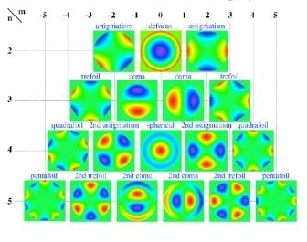 Mappe ottenute con aberrometria (confronto tra diversi occhi)