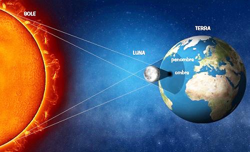 Eclissi di sole (immagine UAI)