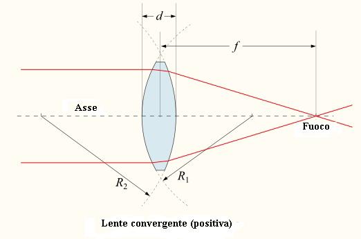 Immagine: lente convergente