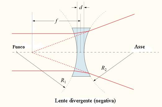 La miopia si può correggere con lenti biconcave (divergenti)