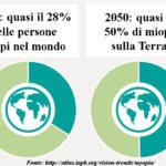 miopia-confronto_2010-2050-fonte_iapb.org-grafico_anulare-web.jpg